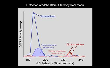"see the image 'Chlorinated Forms of Methane at ""John Klein"" Site'"
