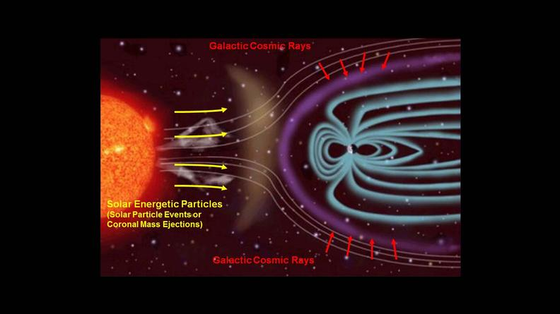 Sources of Ionizing Radiation in Interplanetary Space