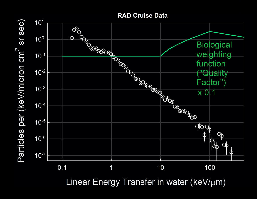 The relationship between charged-particle radiation dose measured with silicon sensors and the dose that biological tissue would receive in the same setting is assessed as a function of how much energy the charged particles would deposit in water (which serves as a proxy for biological tissue).