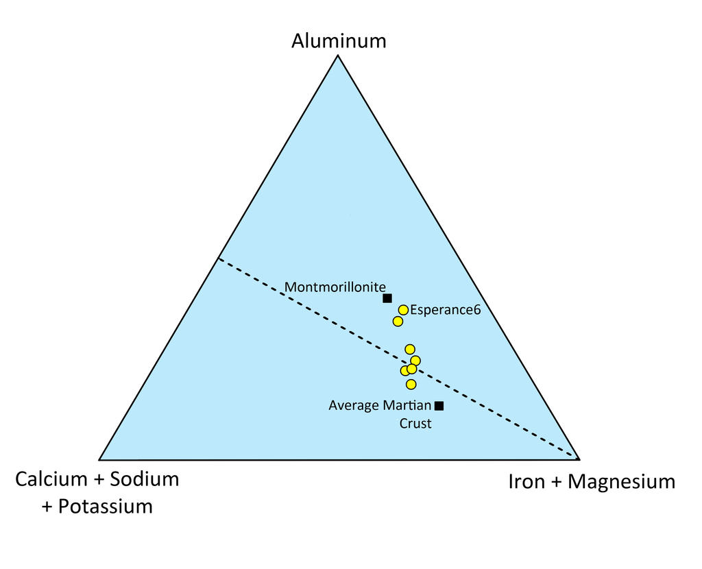 "This triangle plot shows the relative concentrations of some of the major chemical elements in the Martian rock ""Esperance."""