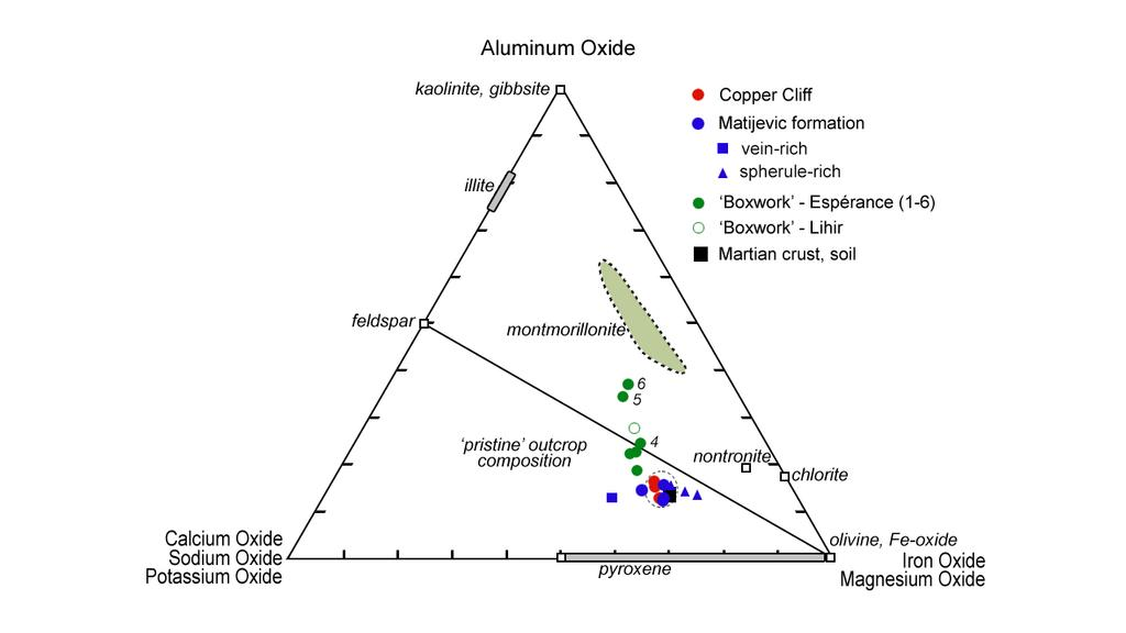 "This plot shows how planetary geologists are narrowing in on the composition of a rock target on Mars, known as ""Esperance,"" located in a fracture that cuts through the Matijevic formation on the ""Matijevic Hill"" region on the western rim of Endeavour Crater."