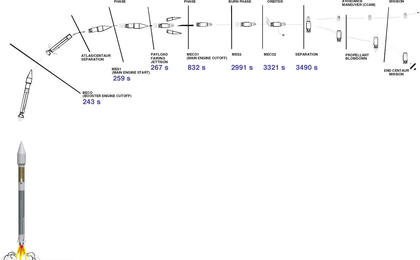 View image for Mars Reconnaissance Orbiter's Launch Timeline