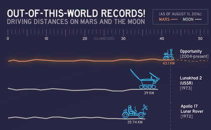read the article 'Out-of-this-World Records'
