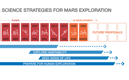 read the article 'Evolving Science Strategies for Mars Exploration'
