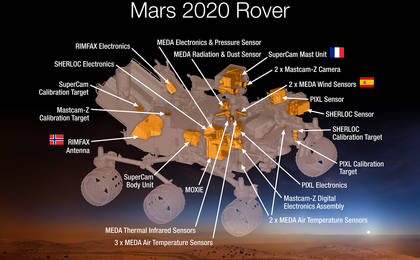see the image 'Science Instruments on NASA's Mars 2020 Rover'