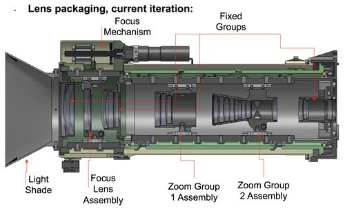 Mastcam-Z, Lens Packaging