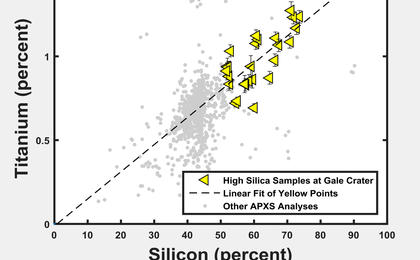 read the article 'Silicon and Titanium Correlation in Selected Rocks at Gale Crater, Mars'