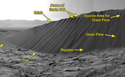 read the article 'Slip face on Downwind Side of 'Namib' Sand Dune on Mars'