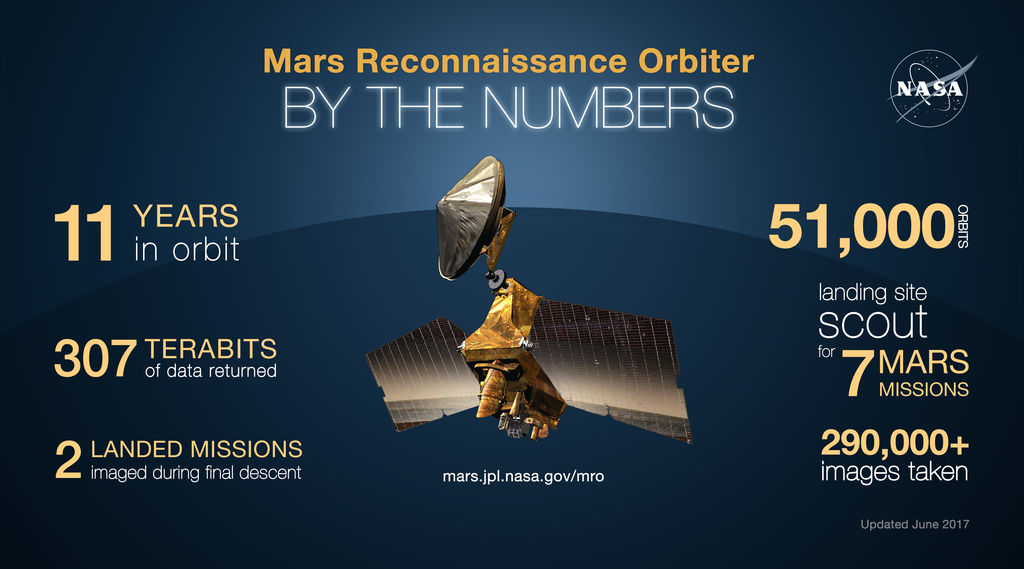 NASA's Mars Reconnaissance Orbiter arrived at Mars on March 10, 2006. Over the past decade, the mission has shown how dynamic Mars remains today, as well as how diverse its past environmental conditions have been.