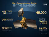read the article 'Ten Years of Discovery by Mars Reconnaissance Orbiter'