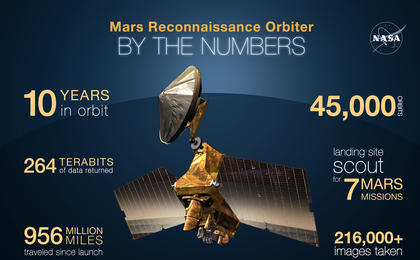 read the article 'Mars Reconnaissance Orbiter By the Numbers'