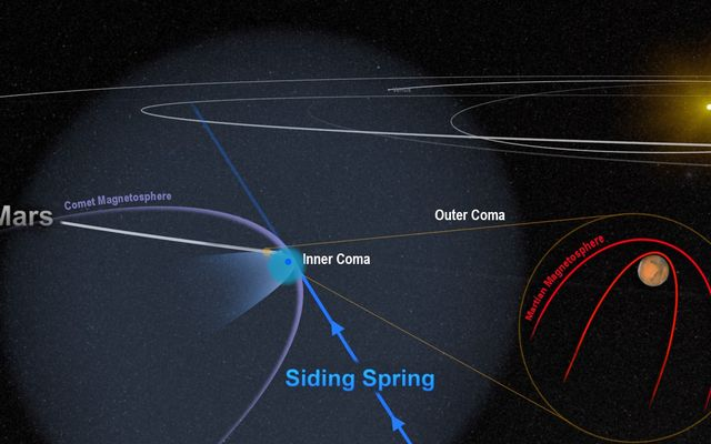 Close Siding Spring Encounter