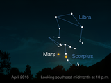 This image shows the position of Mars in the night sky, at the southeast near the constellation Scorpius.