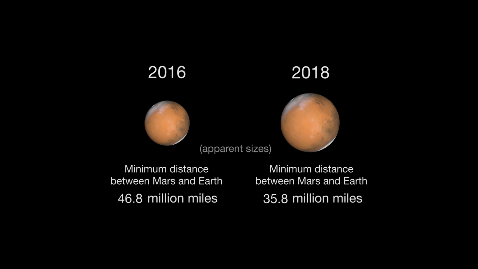 Next Mars Close Approach in 2018
