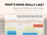 By monitoring weather through two Martian years since landing in Gale Crater, NASA's Curiosity Mars rover has documented seasonal patterns in variables such as temperature, water-vapor content and air pressure. Each Mars year lasts nearly two Earth years.