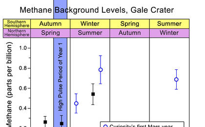 read the article 'Methane Background Levels at Gale Crater, Mars'