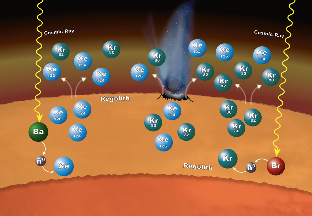 Processes in Mars' surface material can explain why particular xenon (Xe) and krypton (Kr) isotopes are more abundant in the Martian atmosphere than expected, as measured by NASA's Curiosity rover. Cosmic rays striking barium (Ba) or bromine (Br) atoms can alter isotopic ratios of xenon and krypton.