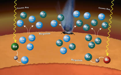 read the article 'Isotopic Clues to Mars' Crust-Atmosphere Interactions'