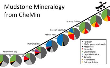 read the article 'Mudstone Mineralogy from Curiosity's CheMin, 2013 to 2016'