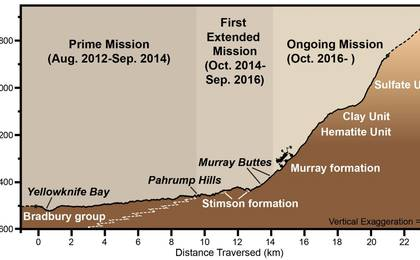 read the article 'Curiosity Rover's Martian Mission, Exaggerated Cross Section'