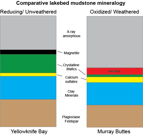 "This graphic shows proportions of minerals identified by the Curiosity Mars rover's CheMin instrument in mudstone outcrops at ""Yellowknife Bay"" in 2013 and at ""Murray Buttes"" in 2016. For example, the rover found more hematite and less magnetite at Murray Buttes, compared with Yellowknife Bay."