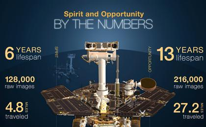 read the article 'Spirit And Opportunity By The Numbers'