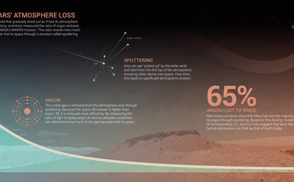 read the article 'Measuring Mars' Atmosphere Loss'