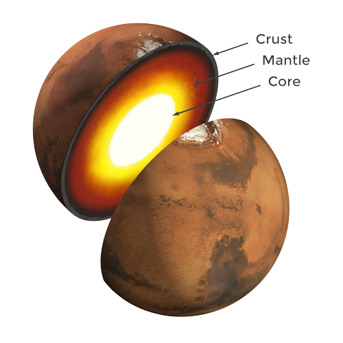 Artist's rendition showing the inner structure of Mars. The topmost layer is known as the crust, underneath it is the mantle, which rests on a solid inner core.