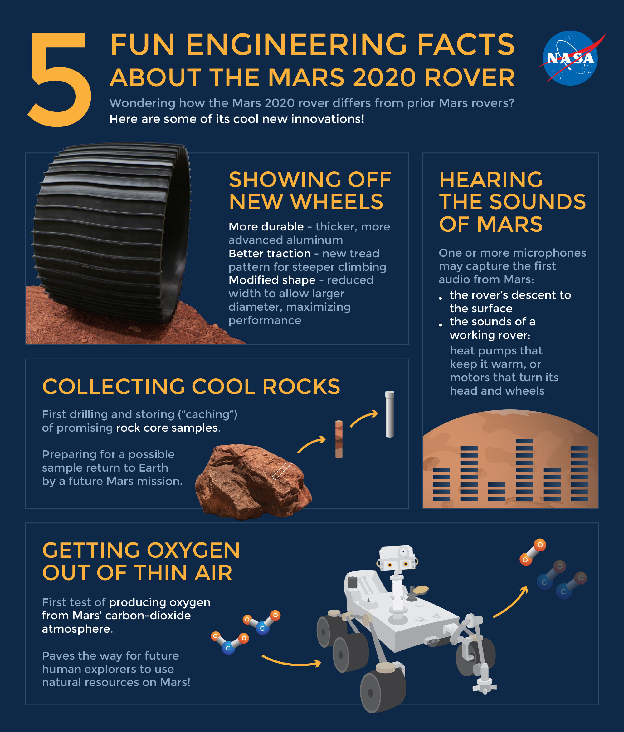 Infographic about the Mars 2020 rover engineering facts (new wheels, microphone, rock core sampling, producing oxygen from Mars' carbon-dioxide, and landing sensors).