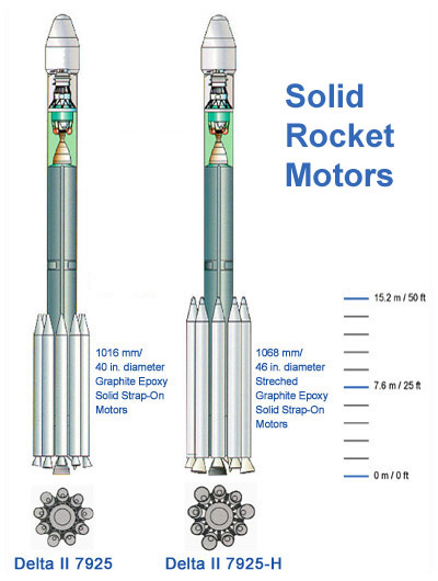 Drawing of solid rocket motors