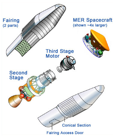 Drawing of Payload Fairing