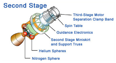drawing of the second stage rocket