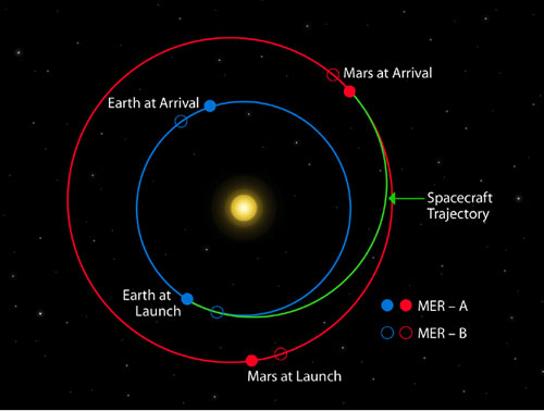 A black space background features a diagram explaining the dynamic relationship between Earth, Mars and the Sun. Colored lines represent how the spacecraft's trajectory must line up with the 'moving target,' Mars.
