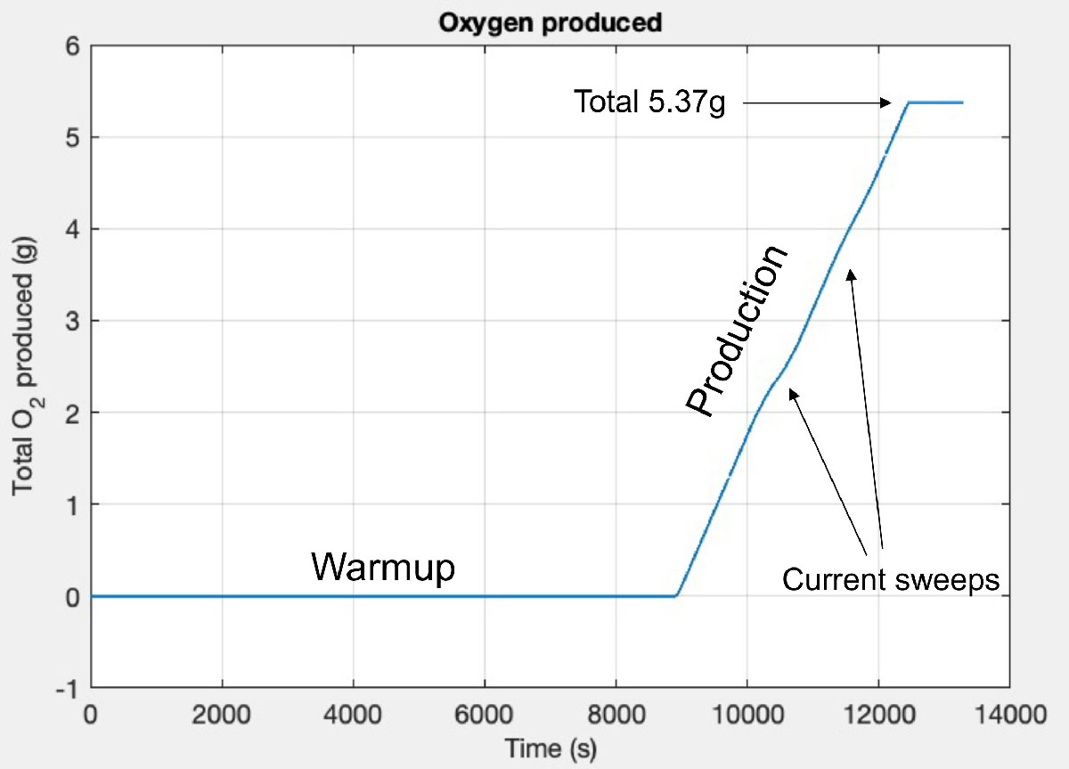 MOXIE Oxygen Produced