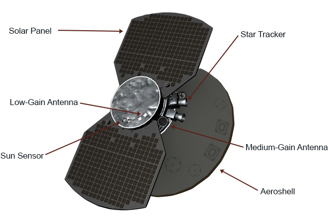 The spacecraft has several tools that help guide its path.