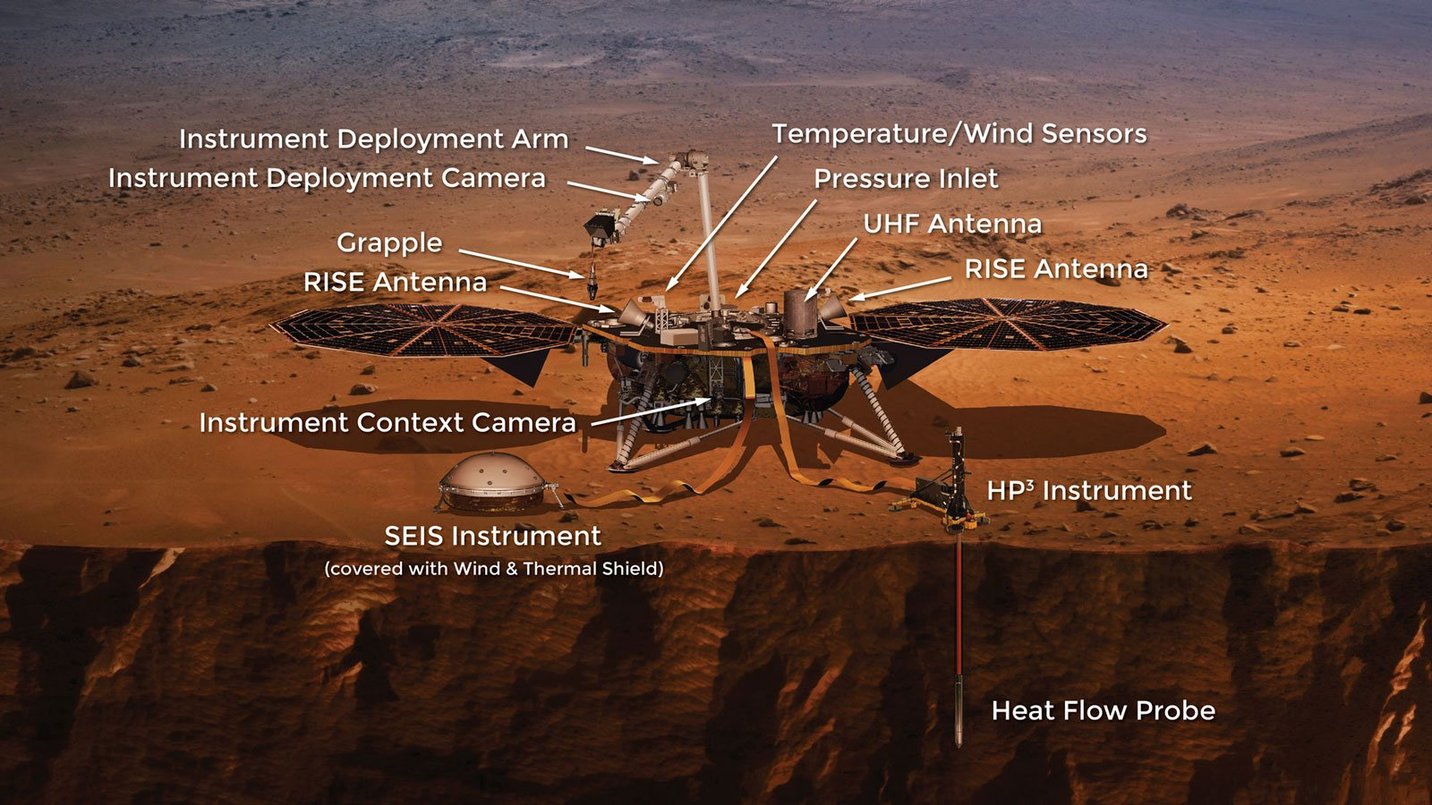 InSight's Instruments