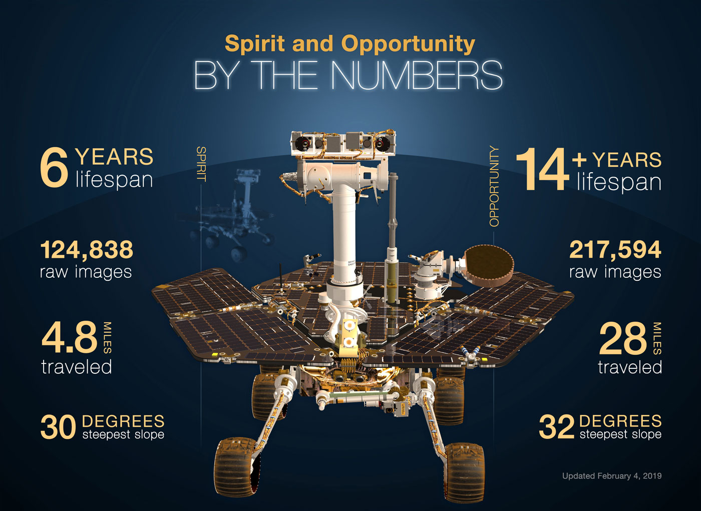 Spirit And Opportunity By The Numbers