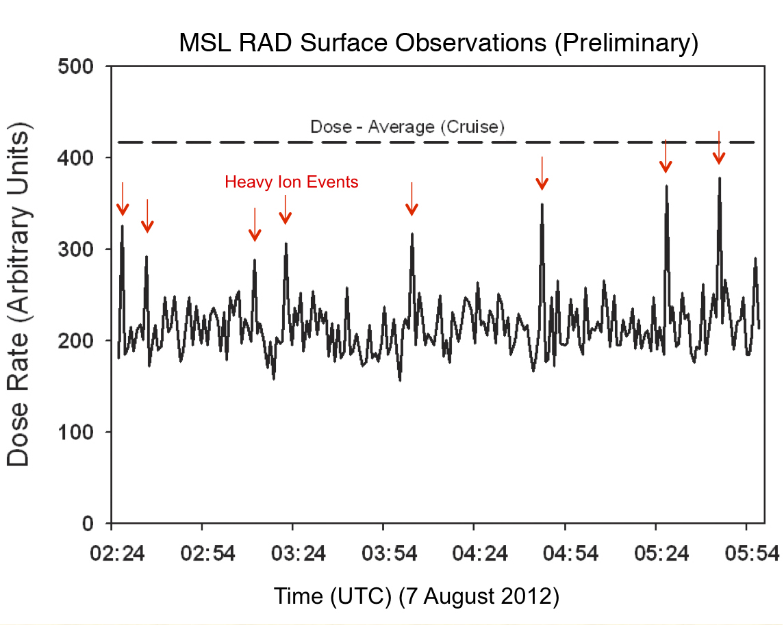 Curiosity's First Radiation Measurements on Mars