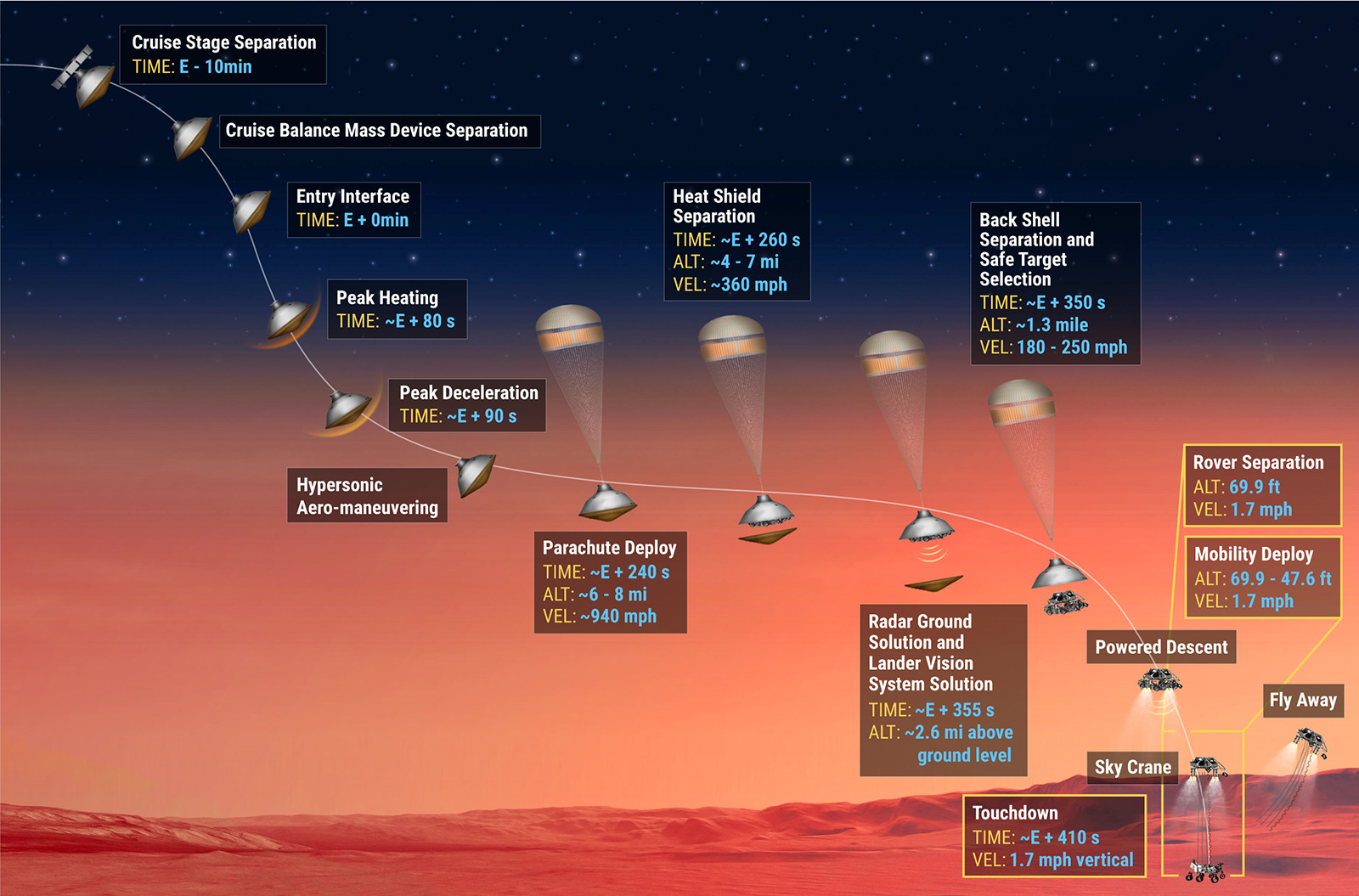 Schematic illustration highlighting the key steps of the Mars Perseverance landing, from cruise stage separation to rover touchdown.