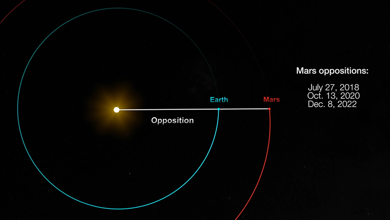 Diagram showing the Sun in the center, with Earth between the Sun and Mars, with all three in alignment.
