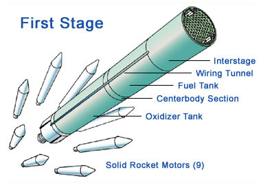 Drawing of first stage rocket launchers