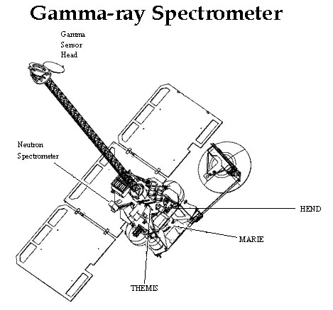 Gamma-ray spectrometer drawing
