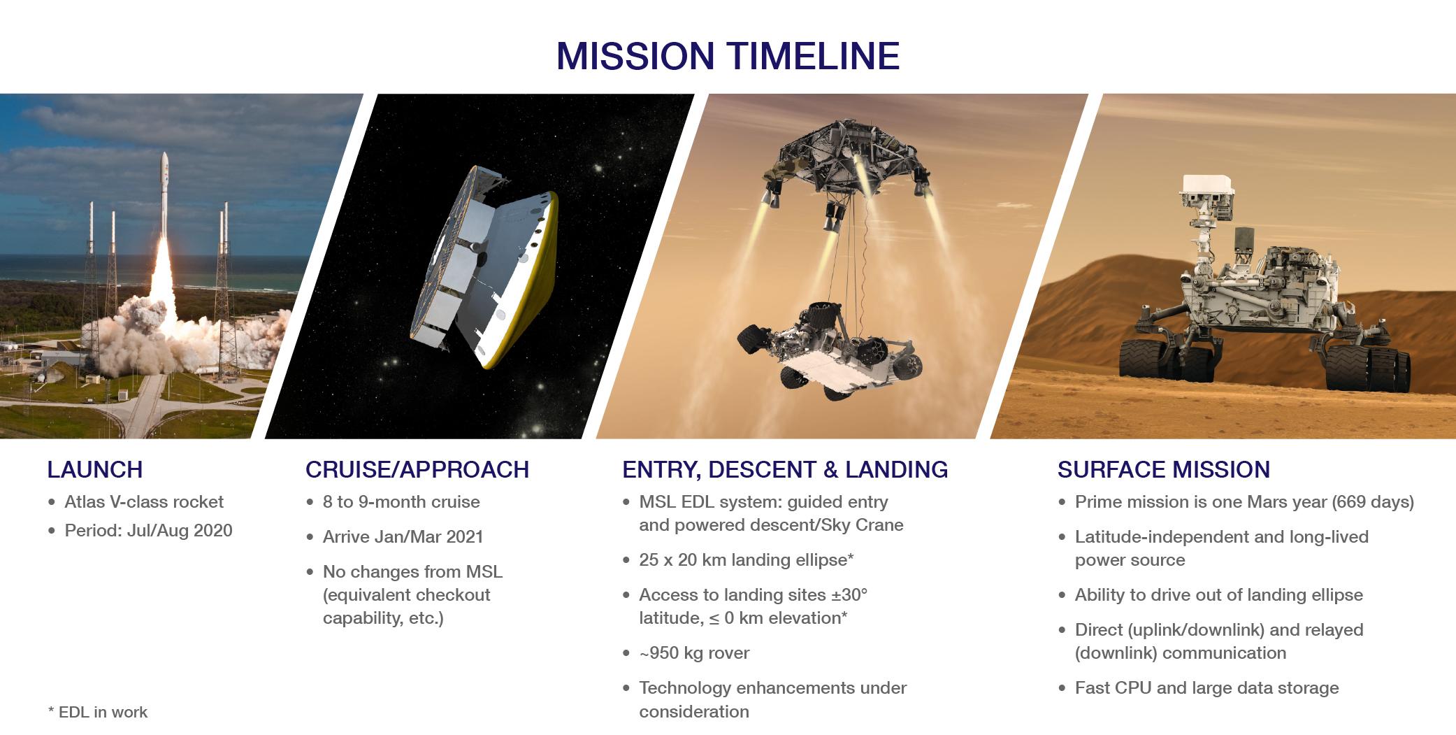 mars rover timeline - photo #3
