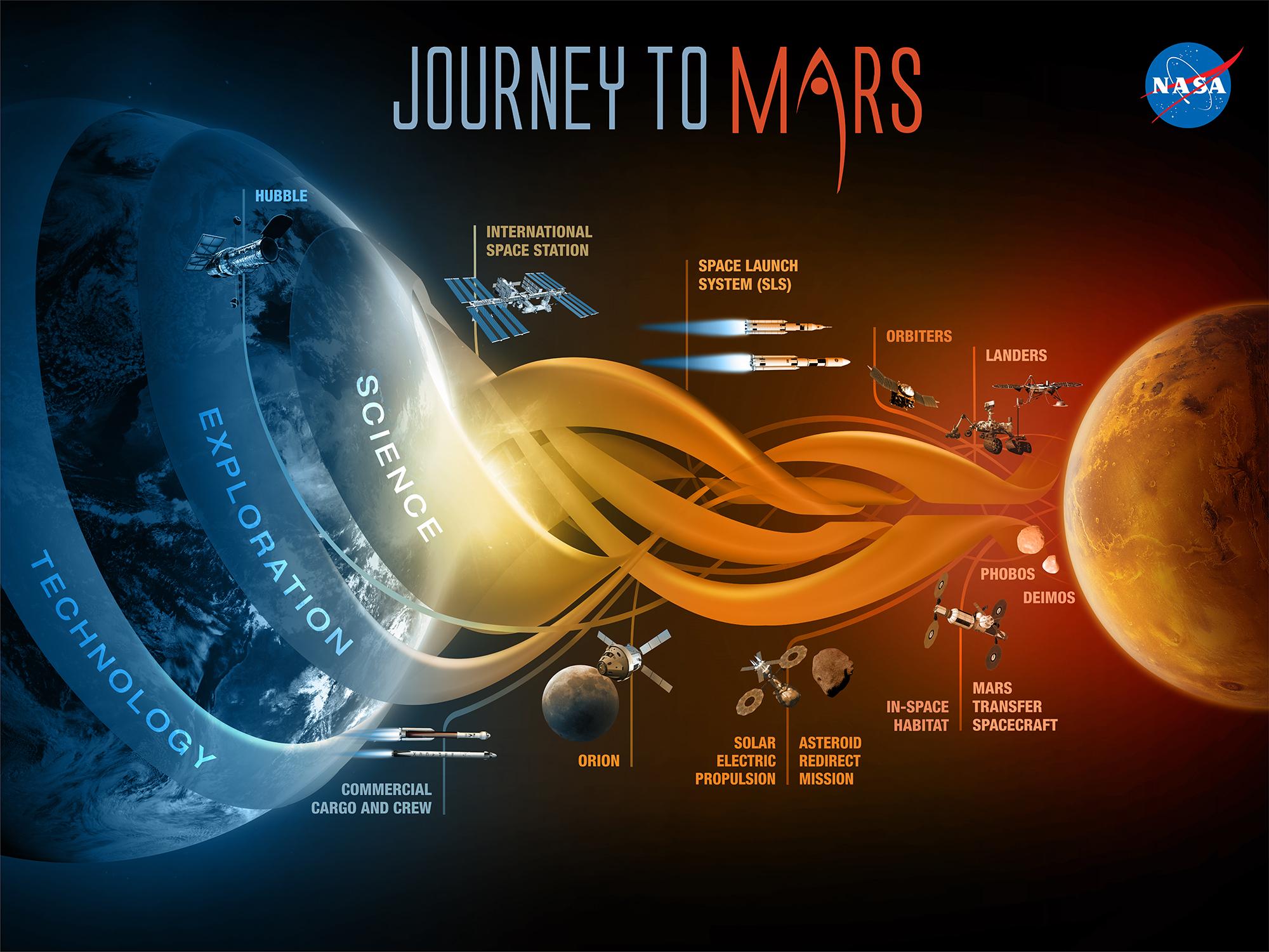 nasa plans mars - photo #3