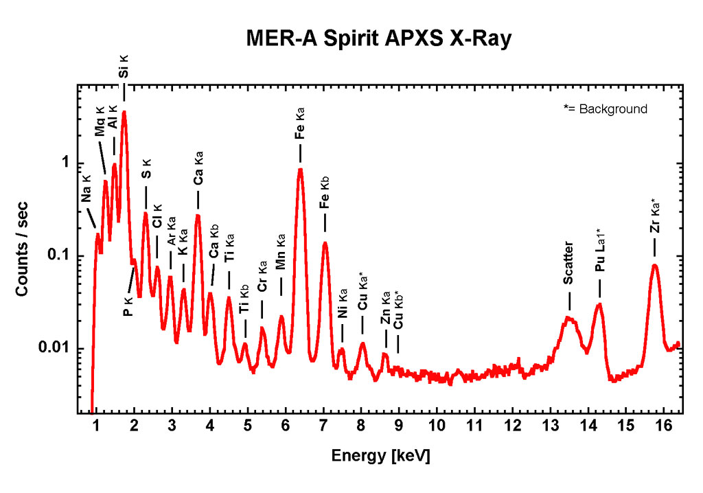 Box Plot Diagram: Mars Exploration Rover Mission: Press Release Images: Spirit,Chart