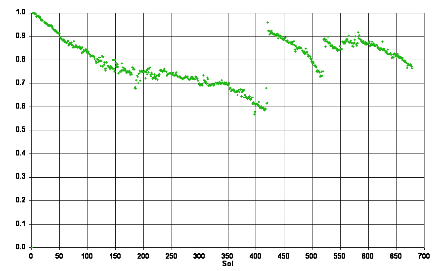 Fraction Number Line Chart: Mars Exploration Rover Mission: Press Release Images: Spirit,Chart