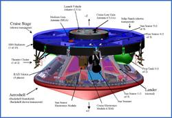 La nave MER-A de la NASA, que lleva a bordo al robot explorador Coraje se encuentra viajando con rumbo a Marte.