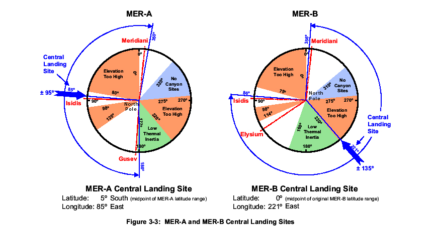 mer-a and mer-b central site