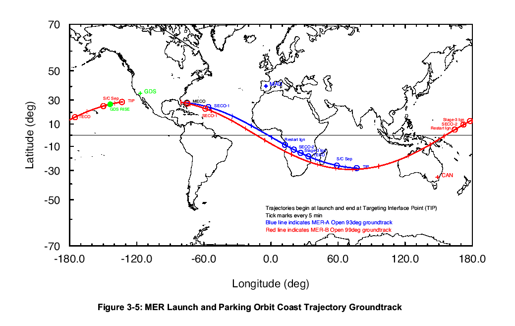 mer launch and parking orbit trajectory ground tracker
