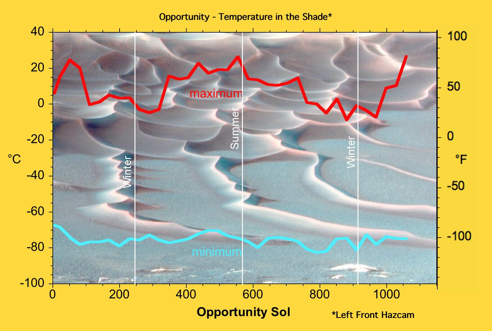 mars planet graphs - photo #47